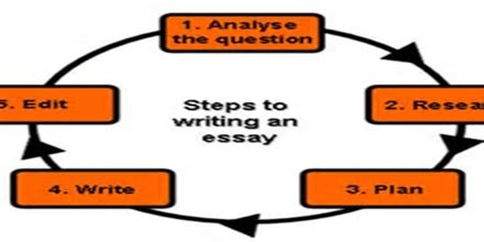 Good thesis statement biography