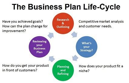 How to Write a Business Continuity Plan - Cleverism